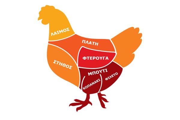 Η ανατομία του κοτόπουλου και η αξιοποίηση τους στη μαγειρική